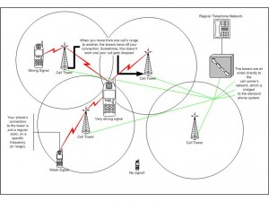 Locating Mobile Phones Through Pinging And Triangulation as well Weather Climate additionally Antenna Grounding Diagram also Tesla Coils also Yaesu Rotor Wiring Diagram. on radio tower diagram