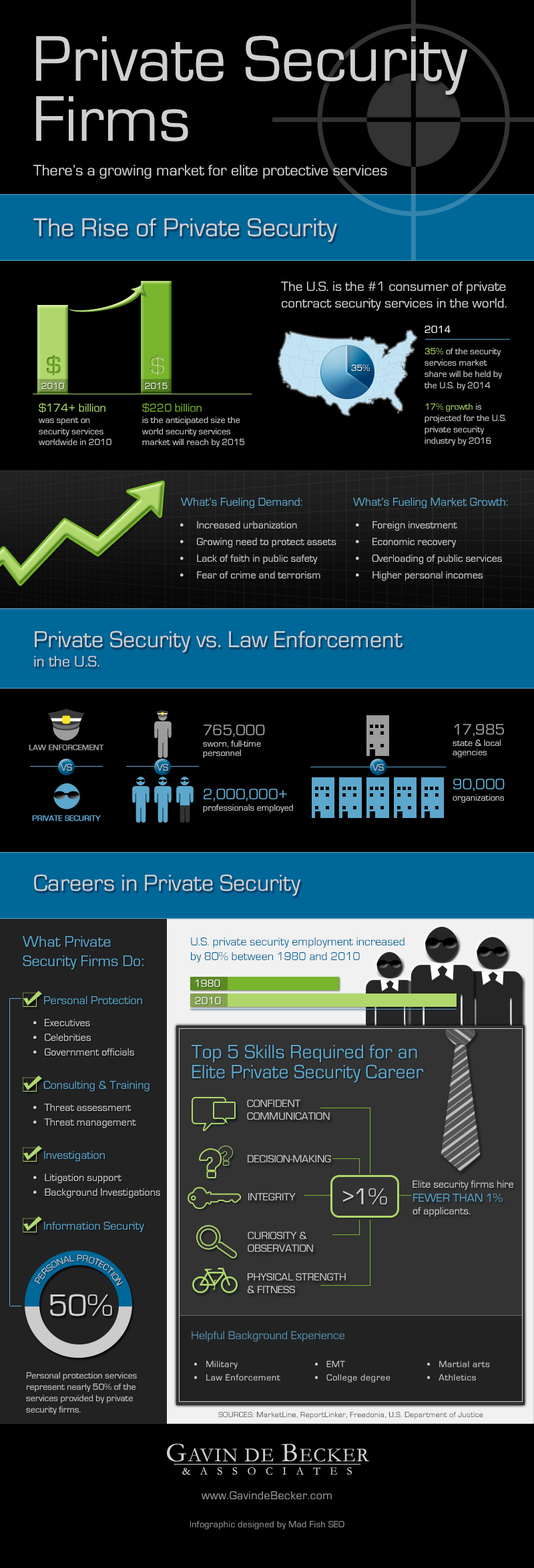 Private Security Firms Infographic