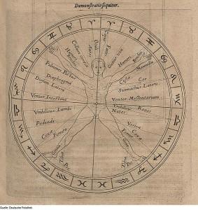 Harmonie von Mikro- und Makroskosmos, Mensch im System der  Tierkreiszeichen